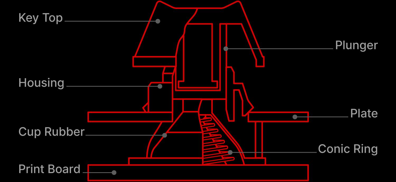 キースイッチ構造図